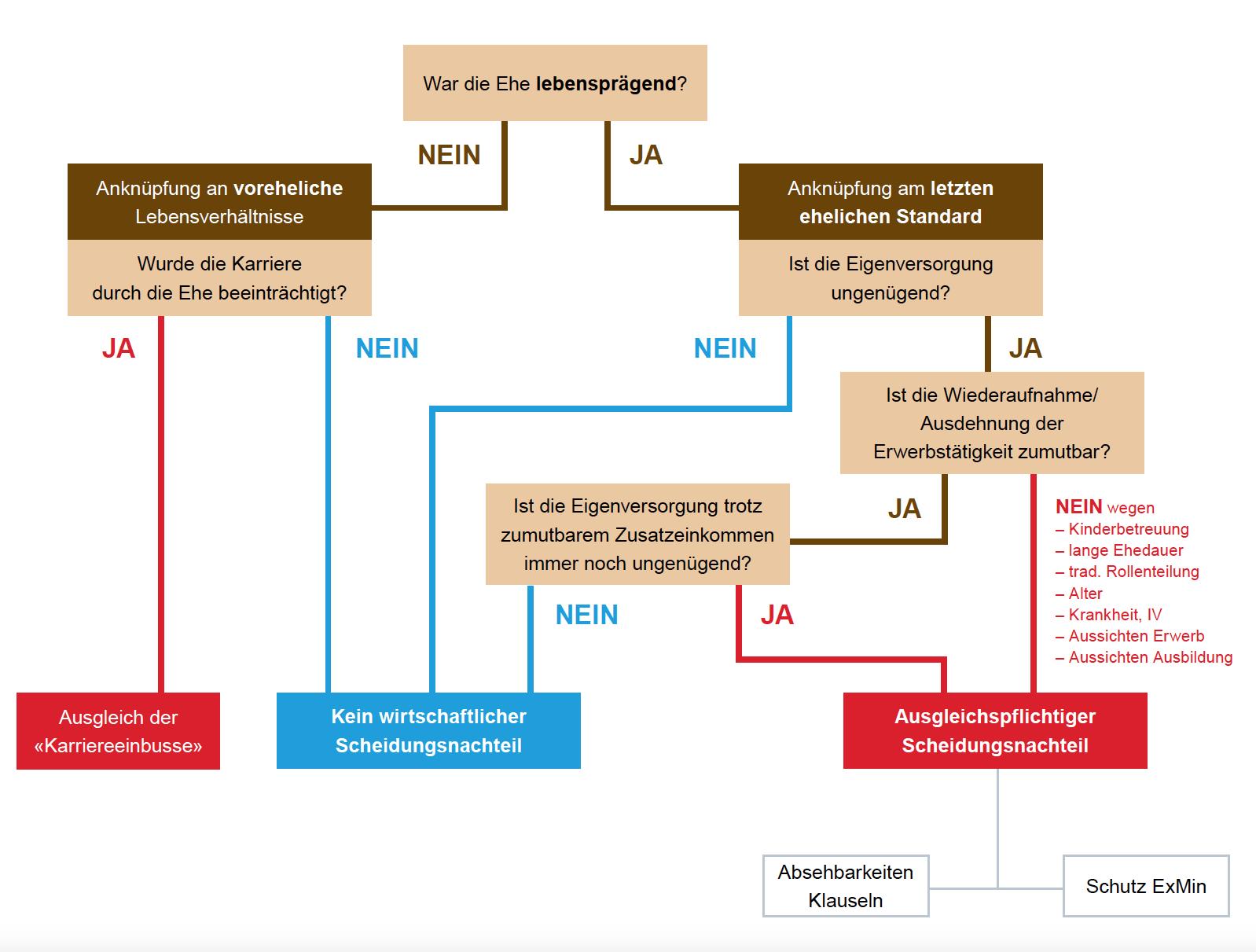 IGM Schweiz :: Wie berechnet sich ein Ehegattenunterhalt?